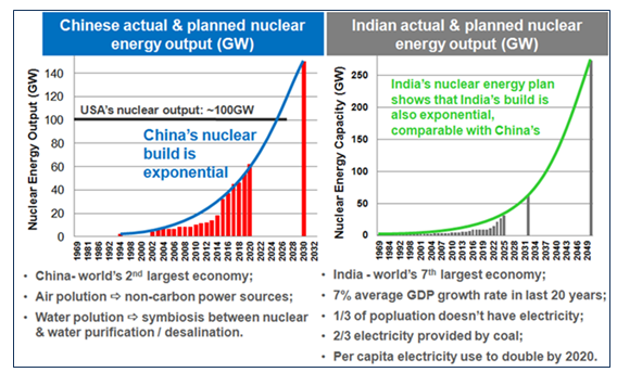 Nuclear Energy Output for China and India