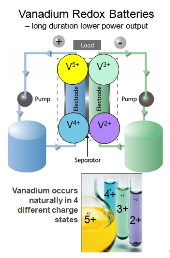 Vanadium Redox Batteries