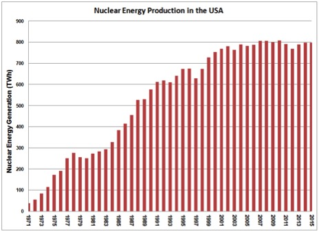 USA Nuclear Production