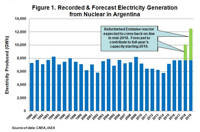 Fig 1 - Recorded and forecast electricity generation from nuclear in Argentina
