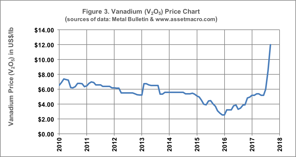 u3o8 corp highlights planned production profile for vanadium from