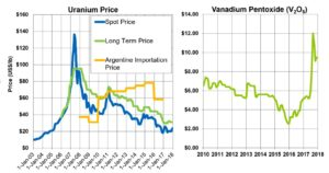 Uranium and Vanadium Prices