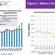 Vanadium Battery Commodity