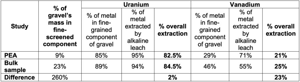 U3O8 Corp - Table 1 Summary of beneficiation and alkaline leach tests